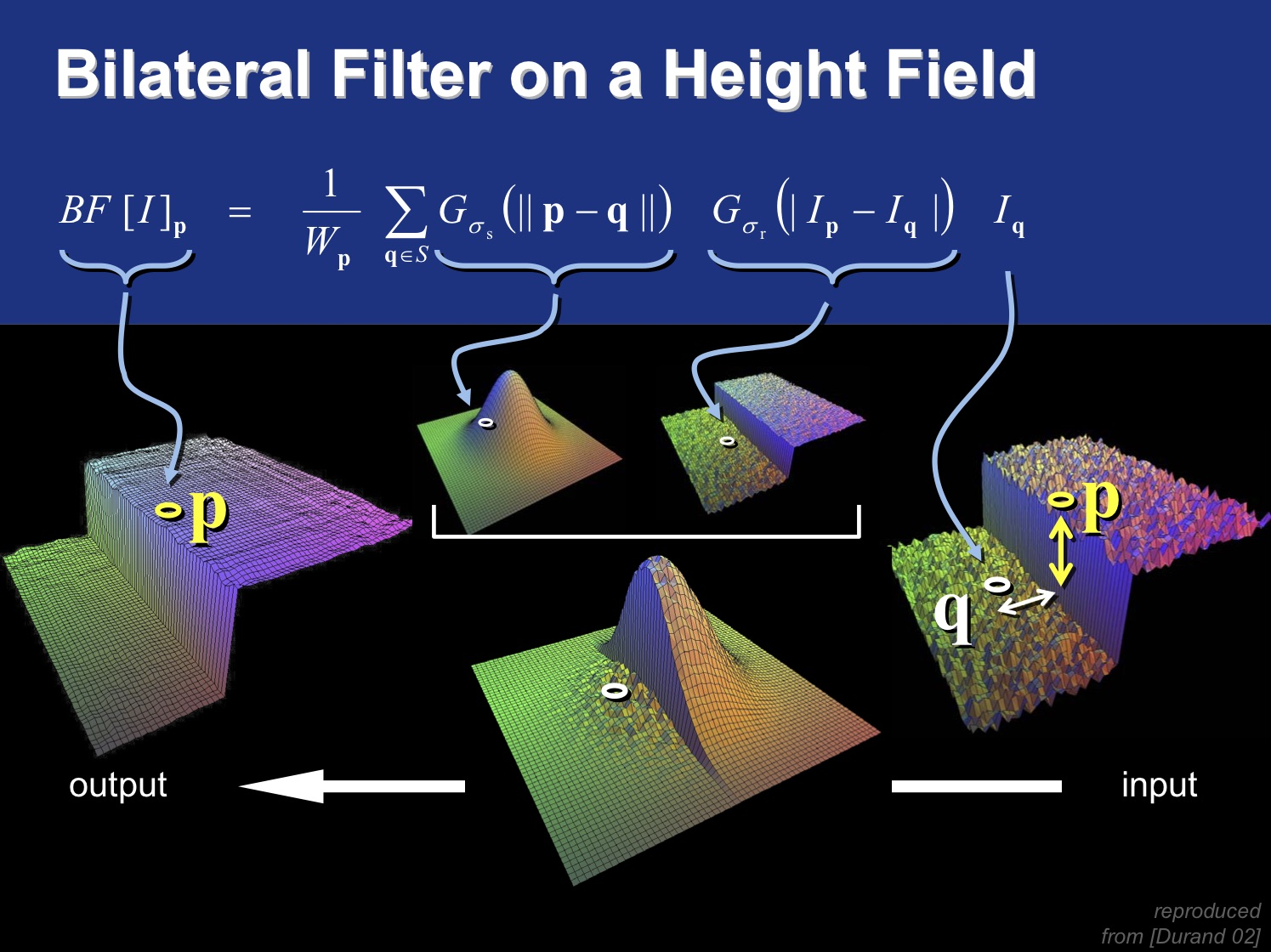Bilateral Filter on a Height Field